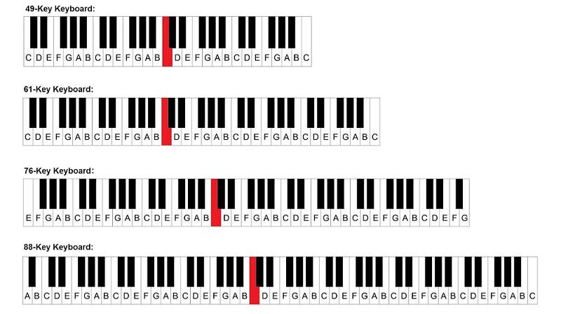 digital piano keyboard keys
